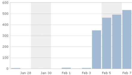 Views since launch on Feb. 4