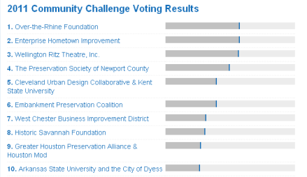 This Place Matters Community Challenge Voting Results as of 5:00AM, June 17